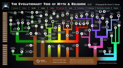 Evoluzione delle religioni